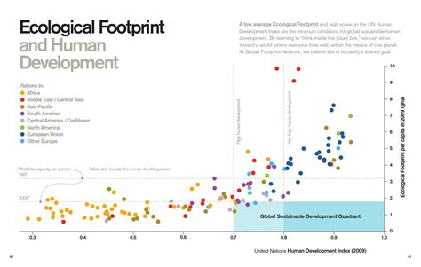 Global Footprint Network 2012 Annual Report by Global Footprint Network (page 22) - issuu